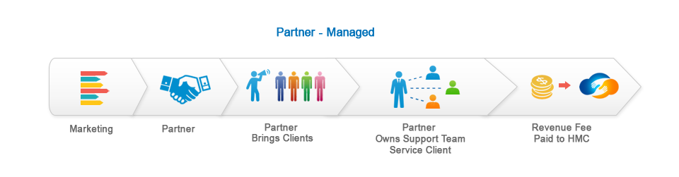 partners-managed